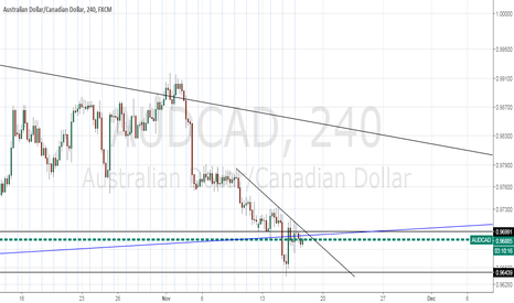 AUDCAD: Waiting for buy confirmation in 4H chart