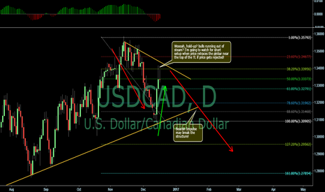 USDCAD: Possible Short set-up on UCAD. trying to catch the Impulse.