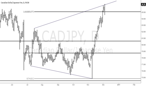 CADJPY: CADJPY follows the same broadening bottom