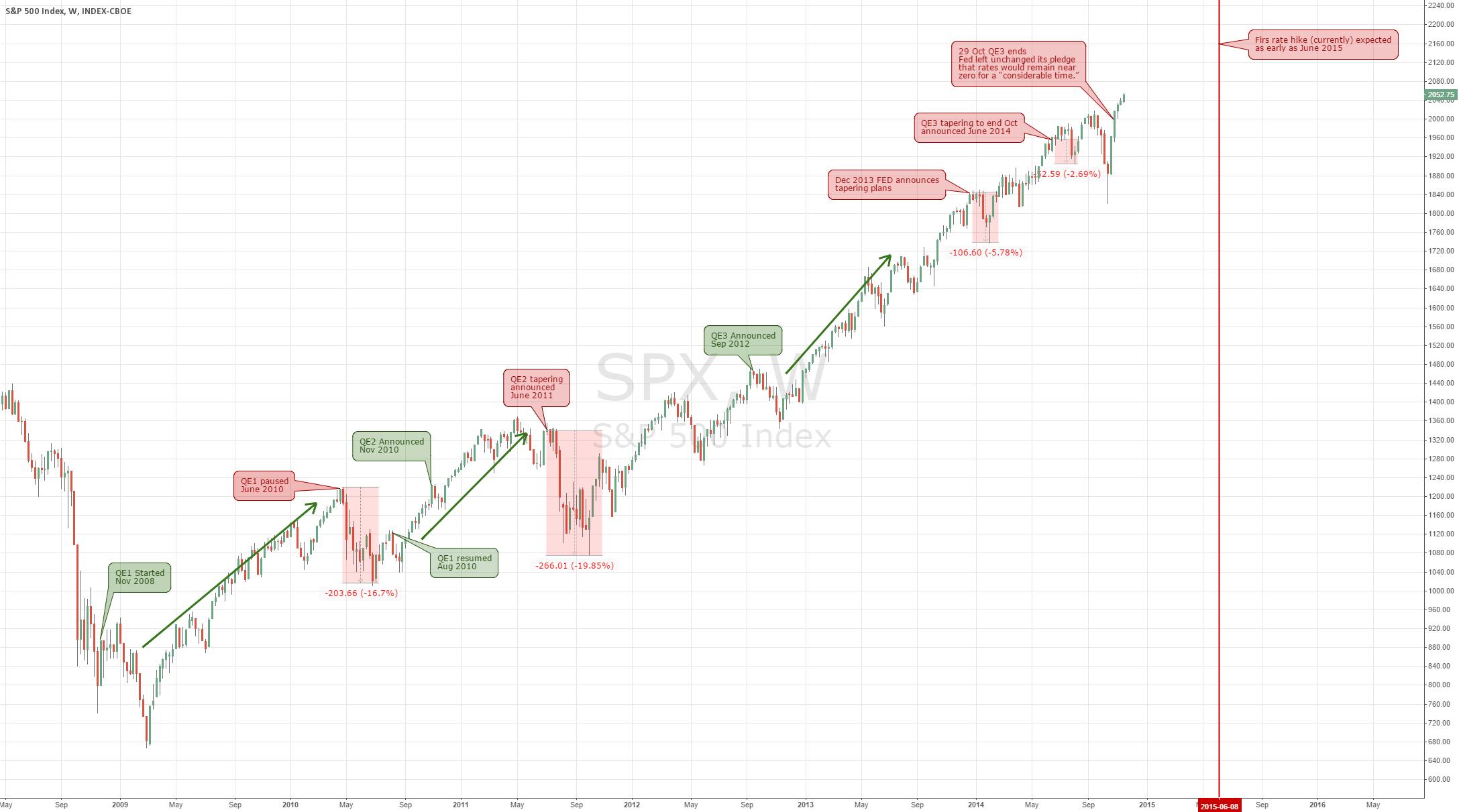 HOW QUANTITATIVE EASING AFFECTS STOCK MARKET? (UPDATE)