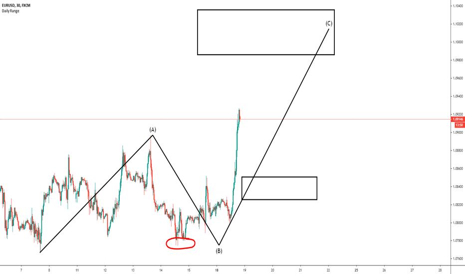 kurs euro dollar prognose