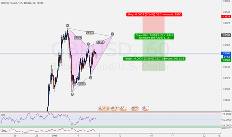 GBPUSD: GBPUSD 60 Possible Gartley
