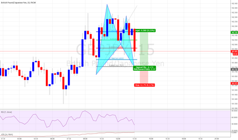 GBPJPY: Bullish Bat Formation Good Risk to Reward