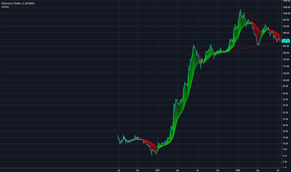 ETHUSD: ETH in decline? it's funny I do not see the same thing.
