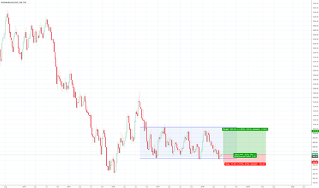 PLATINUM: A cheap buy at support level