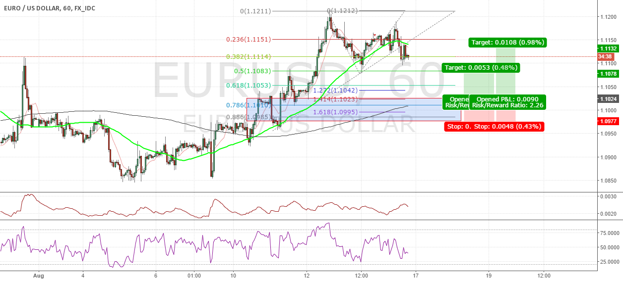 #EURUSD Long Idea (Fibonacci, 50sma, 200sma)