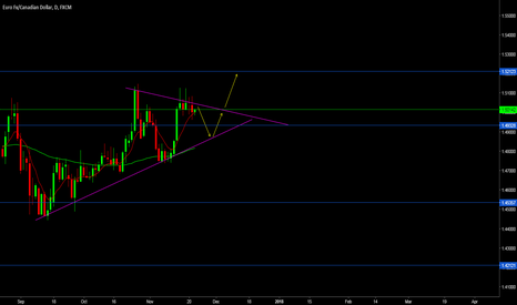 EURCAD: look for buy opportunity