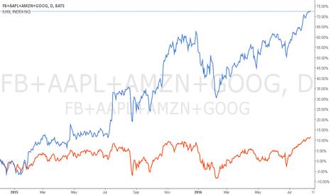 FB+AAPL+AMZN+GOOG: FANGs vs NASDAQ