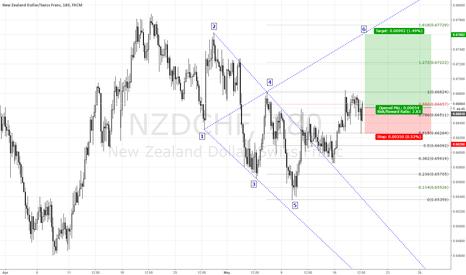 NZDCHF: https://www.tradingview.com/x/7Km579iD/