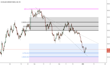 DXY: something to think about DXY reversal potential ...
