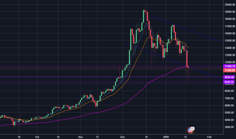 BTCUSD: 2018 Bear market? Is Wall Street Shorting BTC to get in cheap?