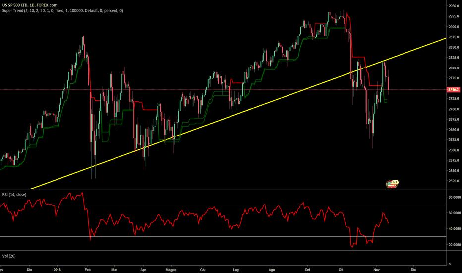 SPXUSD: Azionario Americano S&P500