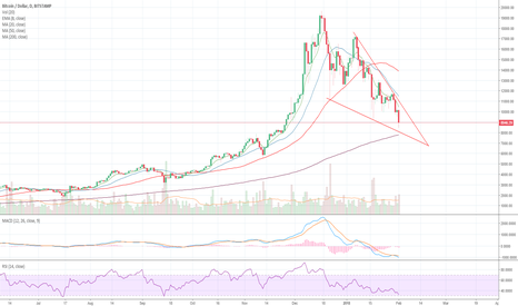 BTCUSD: Falling Wedge Pattern on Bitcoin