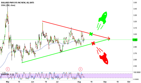 BLDP: Breakout either way?