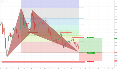 EURJPY: Bat pattren completion