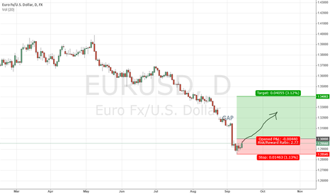 EURUSD: EURUSD going to close GAP