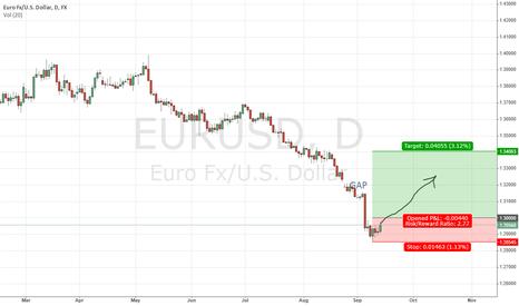 EURUSD: EURUSD going to close GAP