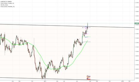 EURUSD: EUR/USD Draghi's move