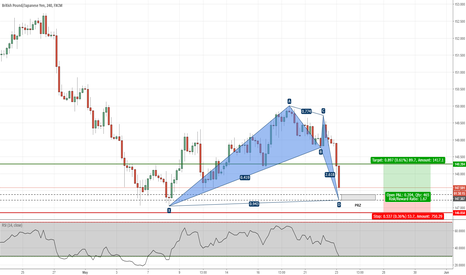 GBPJPY: GBPJPY - Potential Bat Pattern on H4 Chart