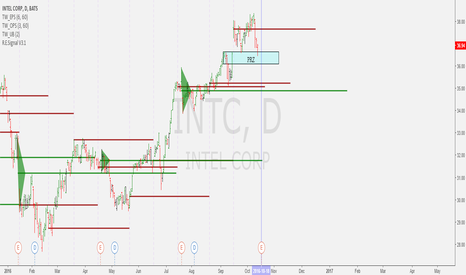 INTC: Potential Buy coming up