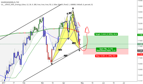 SILVER: harmonic pattern and reversal trend