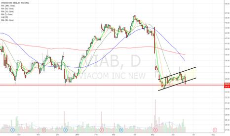 VIAB: Bear flag breakdown