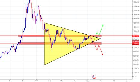 BTCUSD: BTCUSD Haciendo figura de un triangulo.