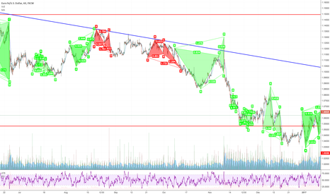 EURUSD: The Result of Backtesting Butterfly Pattern on EURUSD