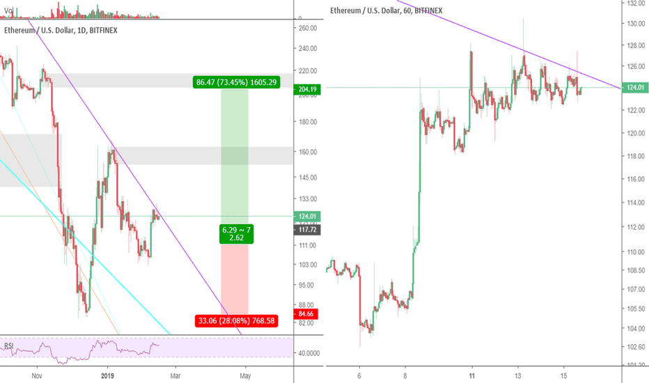 ETHUSD: Common Bears, time to give up!