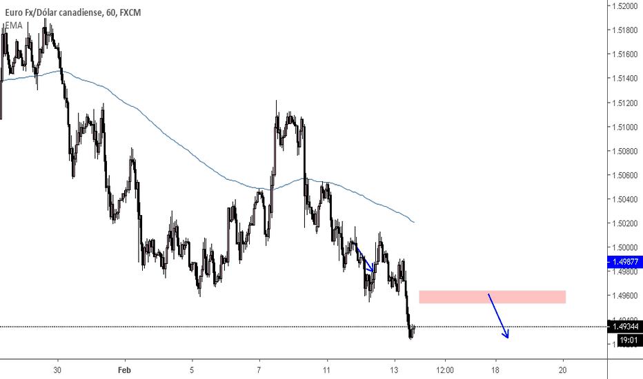 EURCAD: sell