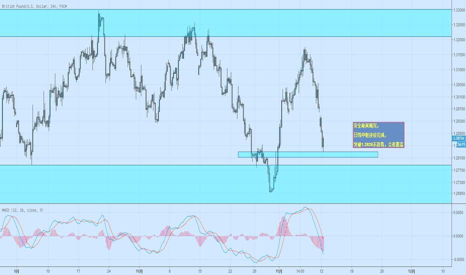 GBPUSD: 英镑震荡反弹,大趋势向下