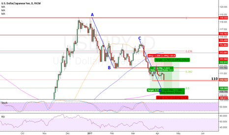 USDJPY: UJ continue to be short, but looking at 108.75 for long