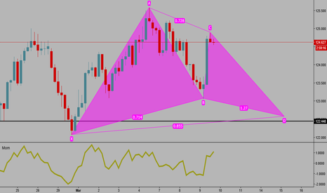 EURJPY: Potential Bullish Gartley EURJPY