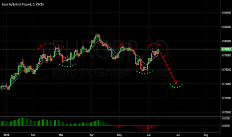 EURGBP: Will make lower low