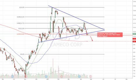 CCJ: Broke out of triangle. Setting up for possible move to 200dma