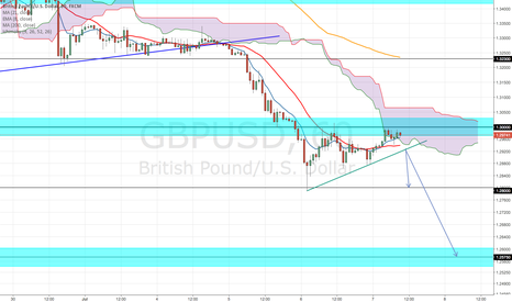 GBPUSD: GBPUSD COUNTER TREND BREAK (1HOUR)