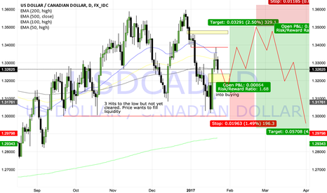 USDCAD: UsdCAD chasing liuidity