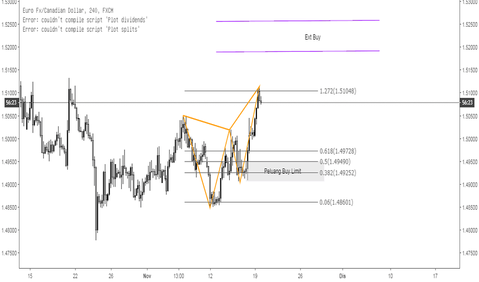 EURCAD: Analisa Teknikal EurCad-Buy Limit