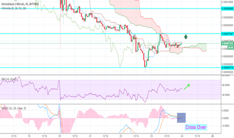 EMC2BTC: Einstenium(EMC2BTC) Price Analysis For Day Trading