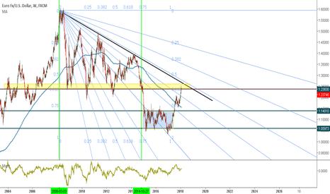 EURUSD: Quattro analisi su Eur/Usd-----------------1) W1