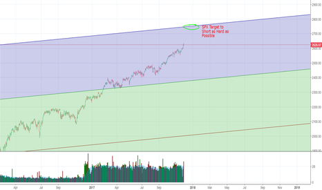 SPX: Long SPX until Year end 2017 then Short with Big Leverage