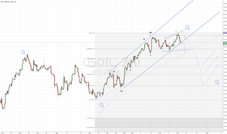 USOIL: Oil due for a correction