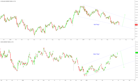 EXY: Dollar vs Euro Index. Bear vs Bull about to change?