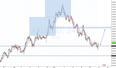 XAUUSD: XAUUSD MS Change? Back into 1310?