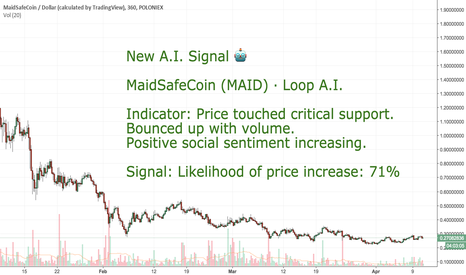 MAIDUSD:  CoinLoop AI Signal: MaidSafeCoin (MAID) - BUY