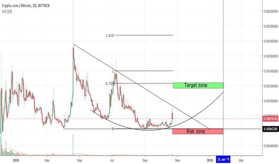 MCOBTC: Crypto.com trading idea.