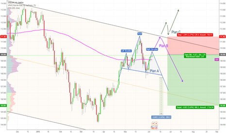USDJPY: USD / JPY - Daily - 2 Plans Short - 1 Plan Long