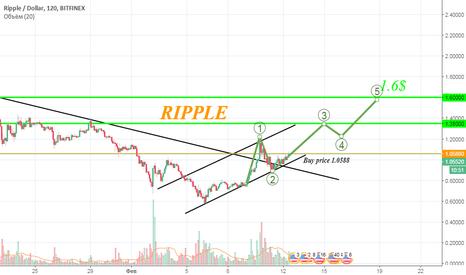 XRPUSD: RIPPLE