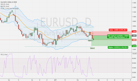 EURUSD: idea Cortos EUR USD