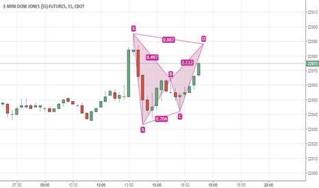 YMZ2017: Bat pattern on Dow e-mini
